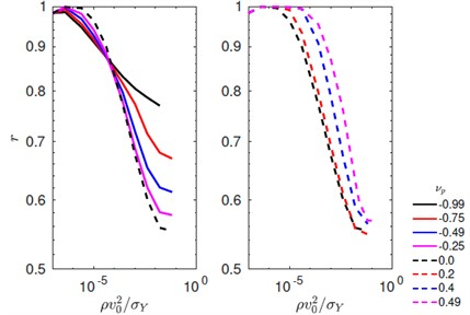 Coefficient of restitution r as a function of velocity for various choices of plastic Poisson's ratio
