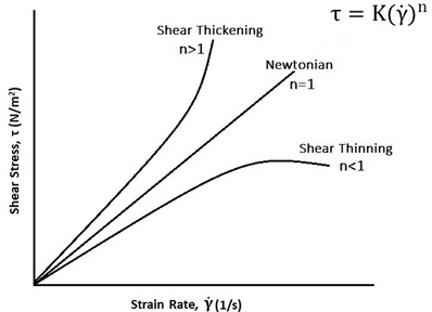 Representation of shear stress (τ) vs strain rate (γ˙) for Newtonian and non-Newtonian fluid