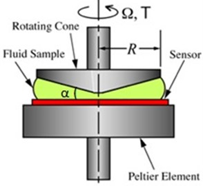 Cone and plate rheometer [8]