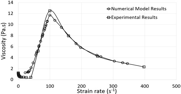 Relationship between viscosity (Pa.s) and shear rate (1/s)