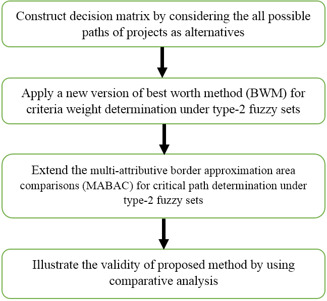 Evaluation of critical path of construction projects by using the new BWABAC method under uncertainty