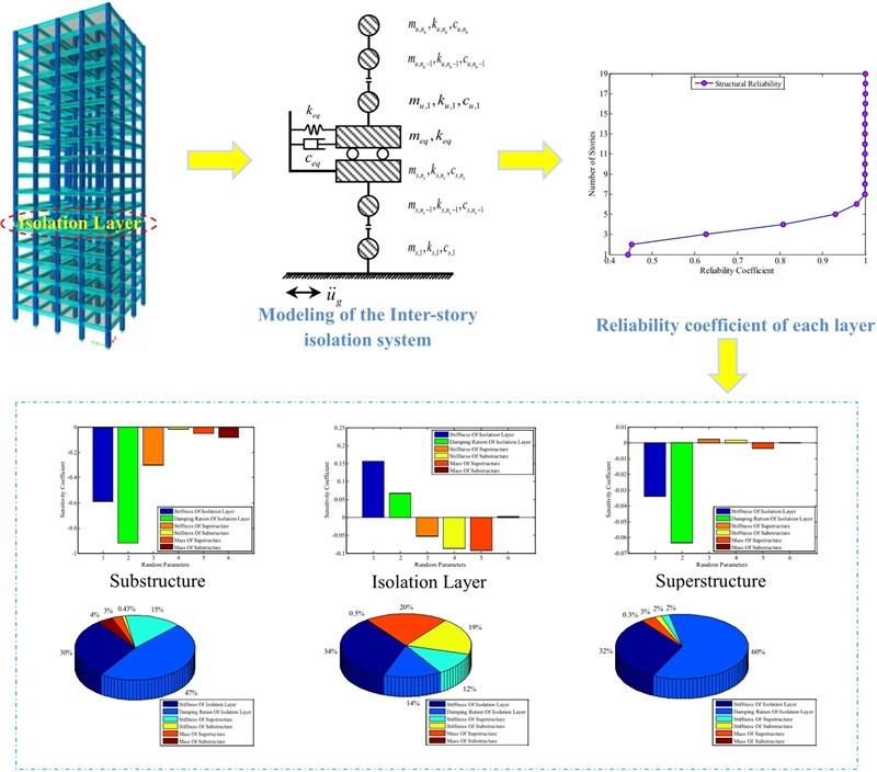 Dynamic reliability sensitivity analysis for inter-story isolation structure under stochastic excitations