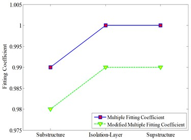 Multi-fit coefficients of each sub-structure response extreme value