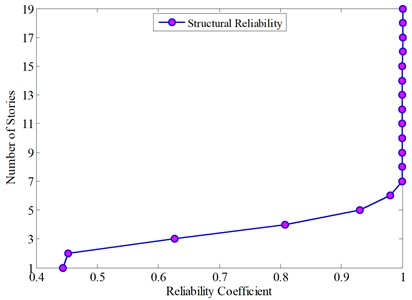 Reliability coefficient of each layer
