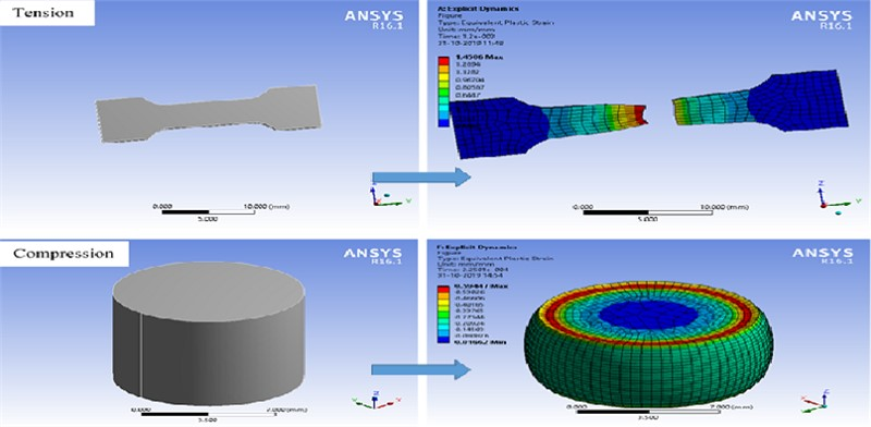 Modelling and simulation on behaviours of mild steel