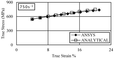 Comparison between the simulated results in ANSYS and the predicted results  of Johnson-Cook model at different strain rates under tension