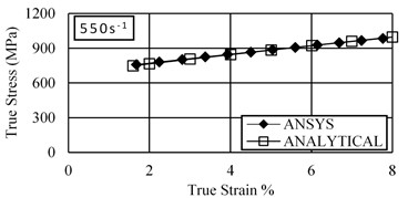 Comparison between simulated results and predicted results by  Johnson-Cook model at different strain rates under compression