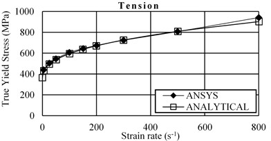 Comparison between the simulated results in ANSYS and the predicted  results by Cowper-Symonds model at different strain rates under tension and compression