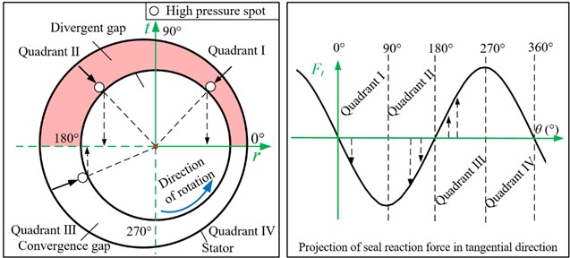 Effects of high pressure spots on the tangential seal reaction force