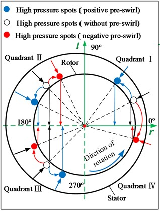 Effects of high pressure spot shifts caused by preswirls on the tangential seal reaction force
