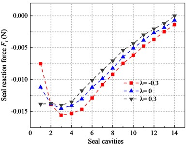 The tangential seal reaction force in seal cavities under different preswirl ratios (50 Hz)