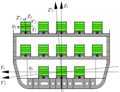 Calculating scheme for researching the dynamic load of a container placed  on a flat wagon during fluctuations of a railroad ferry