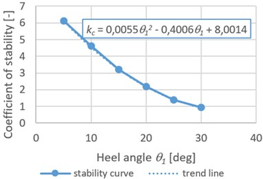 Dependence of the stability coefficient of the container placed  on a flat wagon on the heeling angle of the railroad ferry