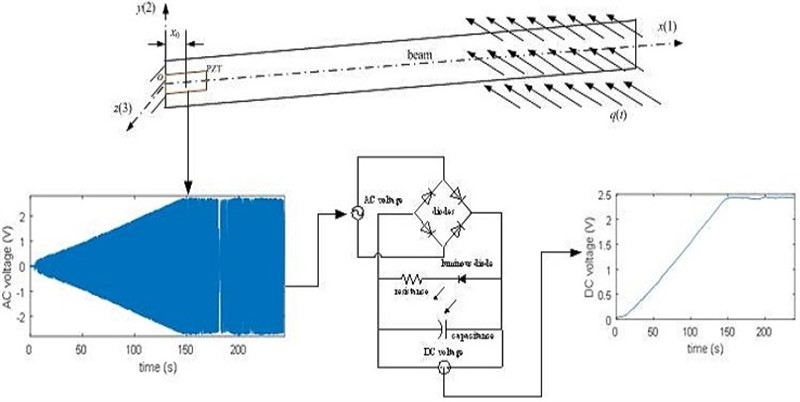 A breeze energy harvesting of vibration caused with a cantilevered piezoelectric beam