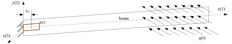 Cantilevered beam with a piezoelectric sensing patch under a wind environment