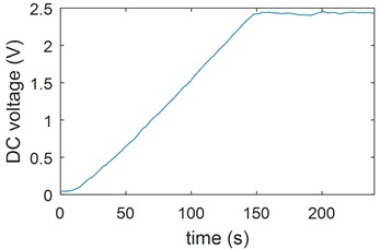 Output DC voltage under a breeze environment