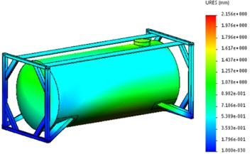 Strength calculation results of the supporting structure of the tank container