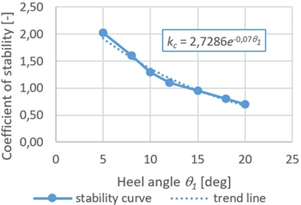Dependence of the stability coefficient of the tank container placed  on a flat wagon on the heeling angle of the railroad ferry