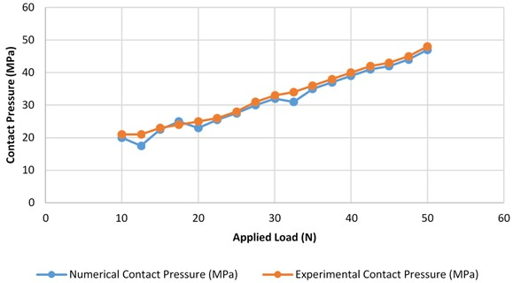 Experimental and numerical results of contact pressure vs. applied load