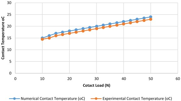 Experimental and numerical results of contact temperature vs. applied load