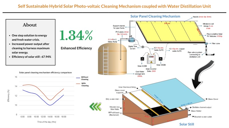 Experimental study of self-sustainable hybrid solar photovoltaic cleaning mechanism coupled with water distillation unit
