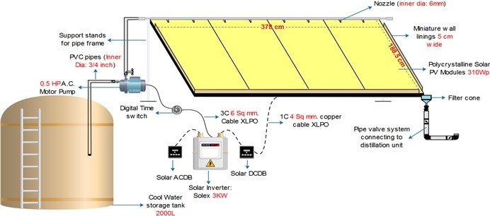 A schematic diagram of solar panel cleaning mechanism
