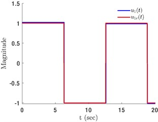 a) Actual input u1e(t)=sgn(sin(0.5t)) and identified input u1(t), b) experimental  displacement q1e(t), and model displacement q1(t) obtained using u1(t)