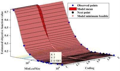 Objective function model