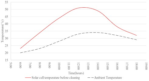Variation of ambient temperature and Solar cell temperature with respect to time