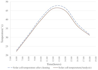 Variation of experimental and analytical solar cell temperature with respect to time