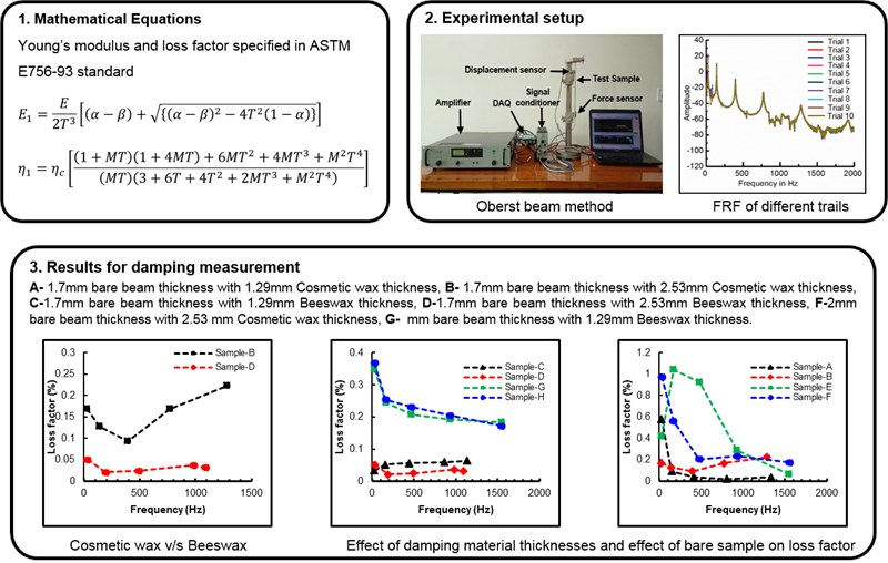 Measurement of damping properties of beeswax and cosmetic wax using Oberst beam method
