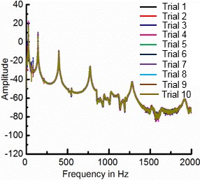 a) Experimental setup for Oberst beam method (OBM), b) frequency response functions  for different test trials measured using Oberst beam method