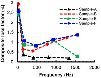 Composite loss factor with respect to frequency: a) Cosmetic wax, b) Beeswax