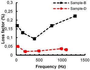 Comparison of measured beeswax and cosmetic wax damping loss factor:  a) 1.7 mm bare beam thickness, b) 2 mm bare beam thickness