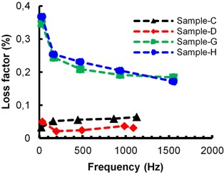 Effect on loss factor due to thickness of damping material: a) cosmetic wax, b) beeswax