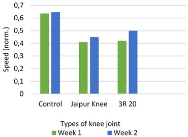 Speed with different prosthetic knee  vs control subject
