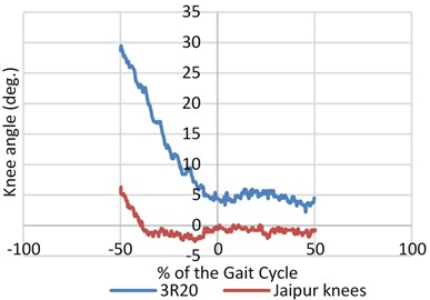 Mean value of angular speed and motion range for three joints (hip, knee and ankle)  for both prosthetic leg and normal leg with different knee joints