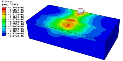 Stress mises contour in MPa