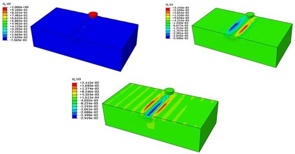 Deformation contours U1, U2 and U3 in mm