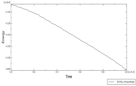 Figure showing total energy curve