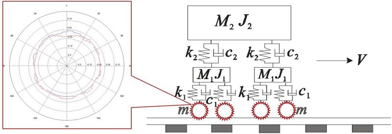 Simulation on metro railway induced vibration. Part I: effect of out-of-round wheels