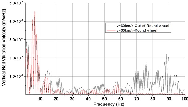 Frequency spectrum of rail vibration velocity at 60 km/h speed