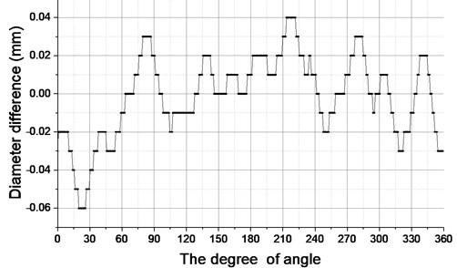 Surface irregularities of wheel profile