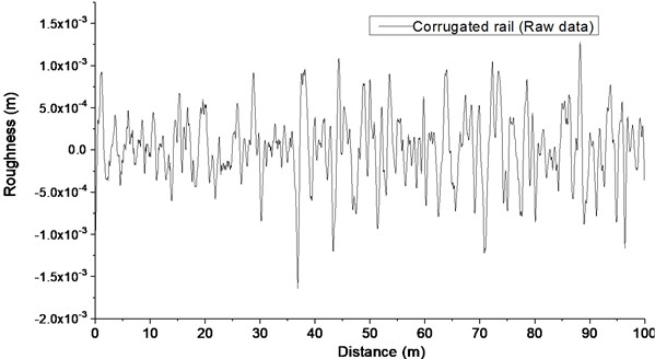 Roughness of corrugated rail (Raw data)