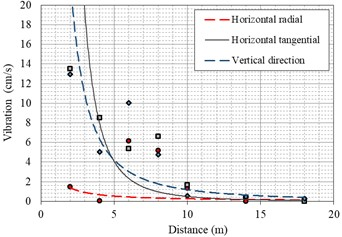 Vibration attenuation law of carbon dioxide cracking process  under three different cracking parameters