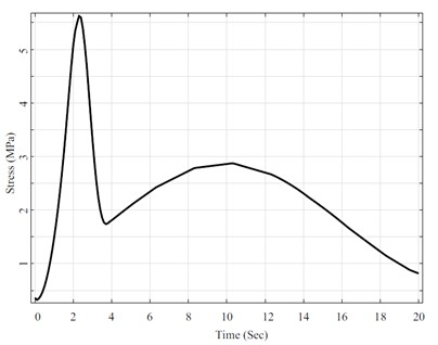 Maximum von mises stress developed a function of time (hypothetical profile)