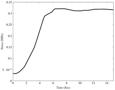 Maximum von mises stress developed  with time (realistic profile)