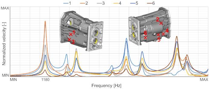 Harmonic analysis of gearbox housing