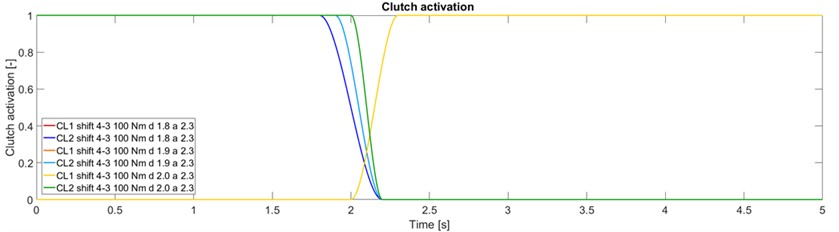The progress of clutch activation and deactivation
