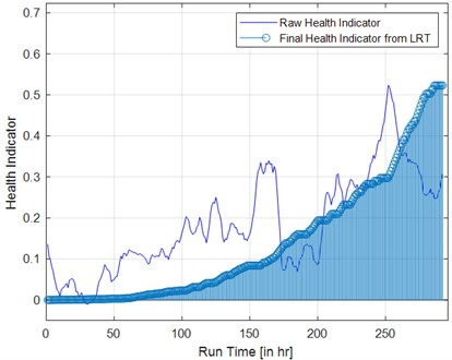 Evolution of health indicator a) raw health indicator b) smoothened health indicator